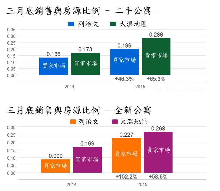chinese march stats