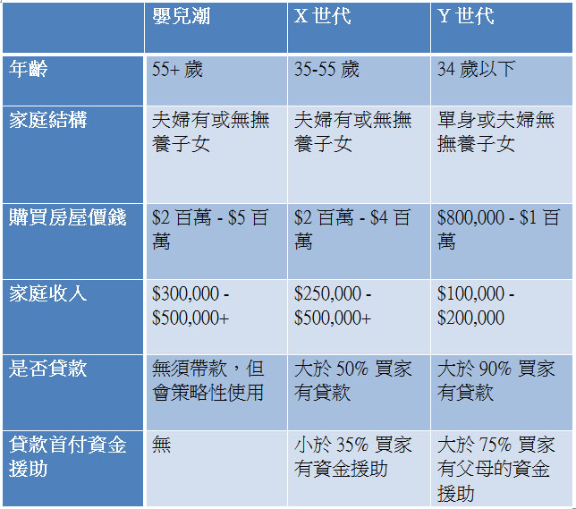 luxury home buyers-chinese