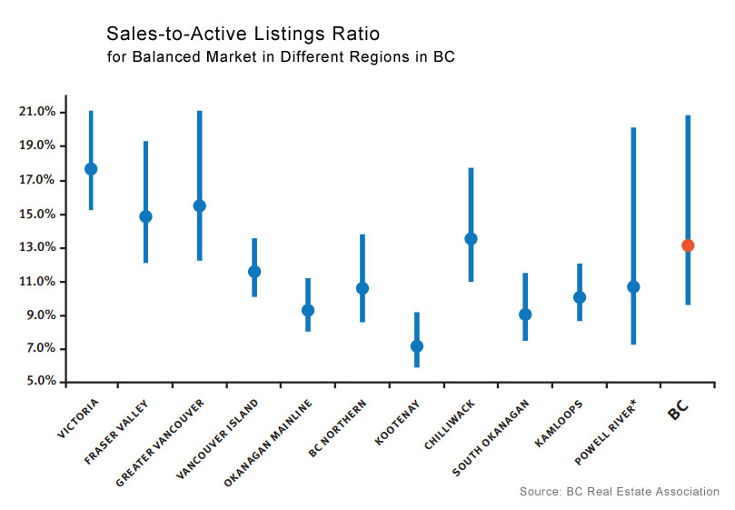 sales-active-ratio-bc